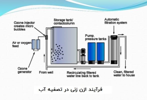 روش های تزریق ازن به آب