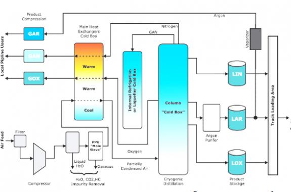 روشهای استخراج گازهای موجود در هوا