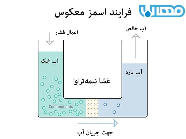 اسمز معکوس برای تصفیه آب شور