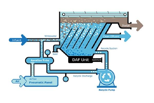 فرآیند DAF در چربی گیر صنعتی