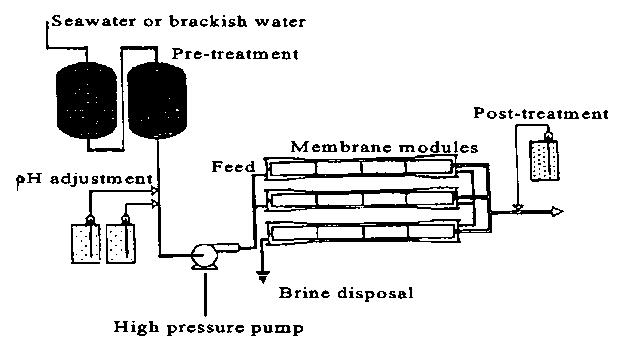 فرایند نمک زدایی اسمز معکوس