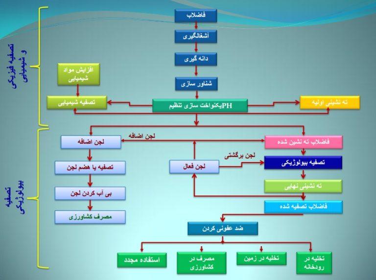 مراحل تصفیه فاضلاب دامداری