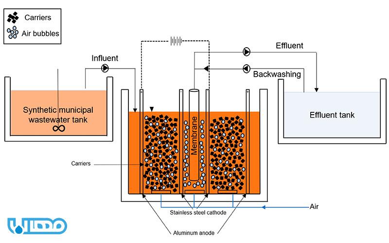 راکتور بیولوژیکی غشایی MBR